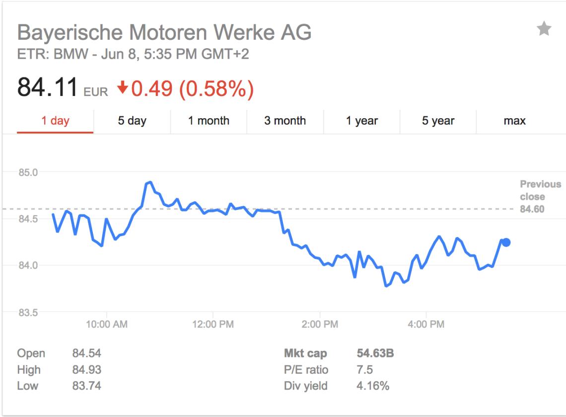 BMW Marktkapitalisierung