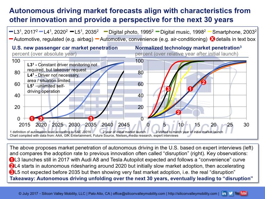 Market Forecast Autonomous Driving