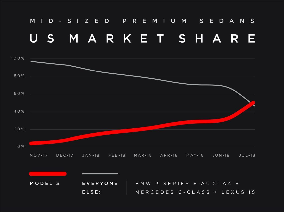 Tesla_Model_3_Marketshare_July_2018.jpeg