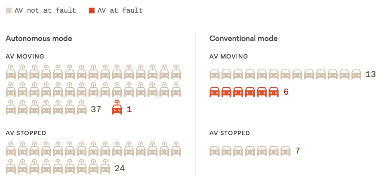 Autonomous_car_Accidents.png