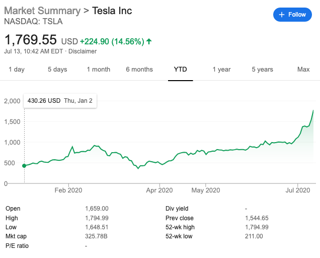Tesla Aktie Bewertung